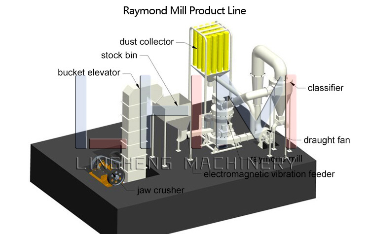 Raymond Mill Grinding Production Line