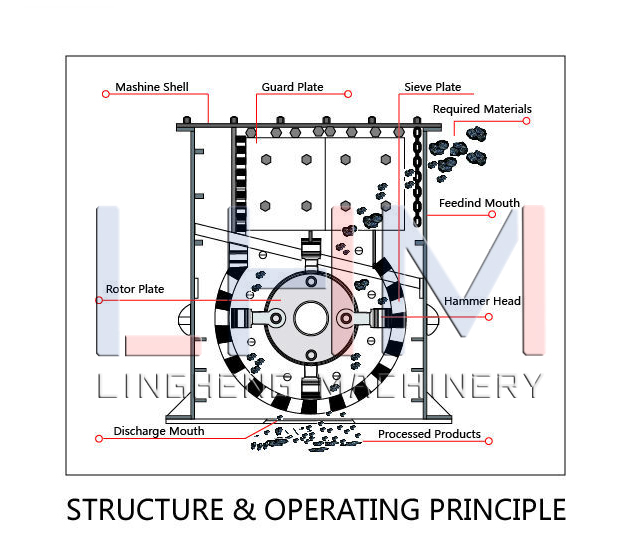 Structure of Box Crusher