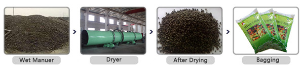 Rotary Poultry Manure Dryer Machine